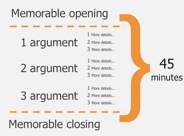 struttura-presentazione